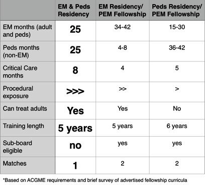 Why you should consider the Combined Emergency Medicine and